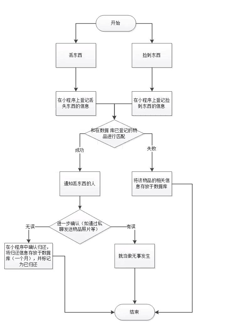 小程序流程图.png