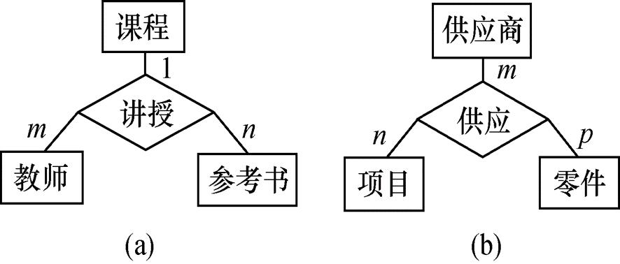 三个实体型之间的联系示例