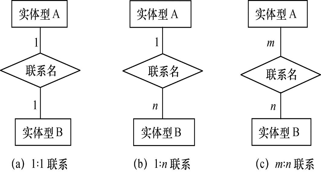 两个实体型之间的三类联系