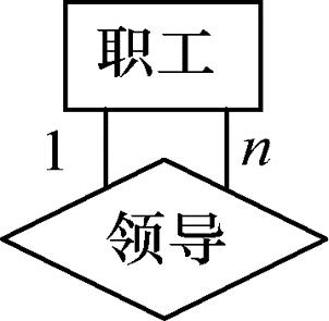 单个实体型内的一对多联系示例