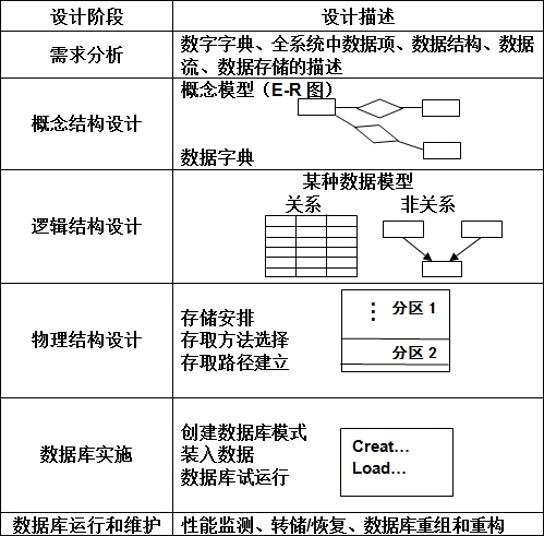 数据库设计各个阶段的数据设计描述