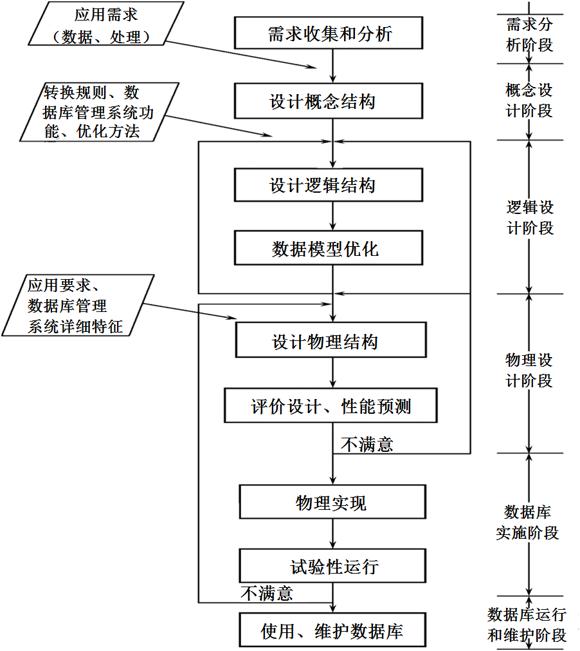 数据库设计的基本步骤.png