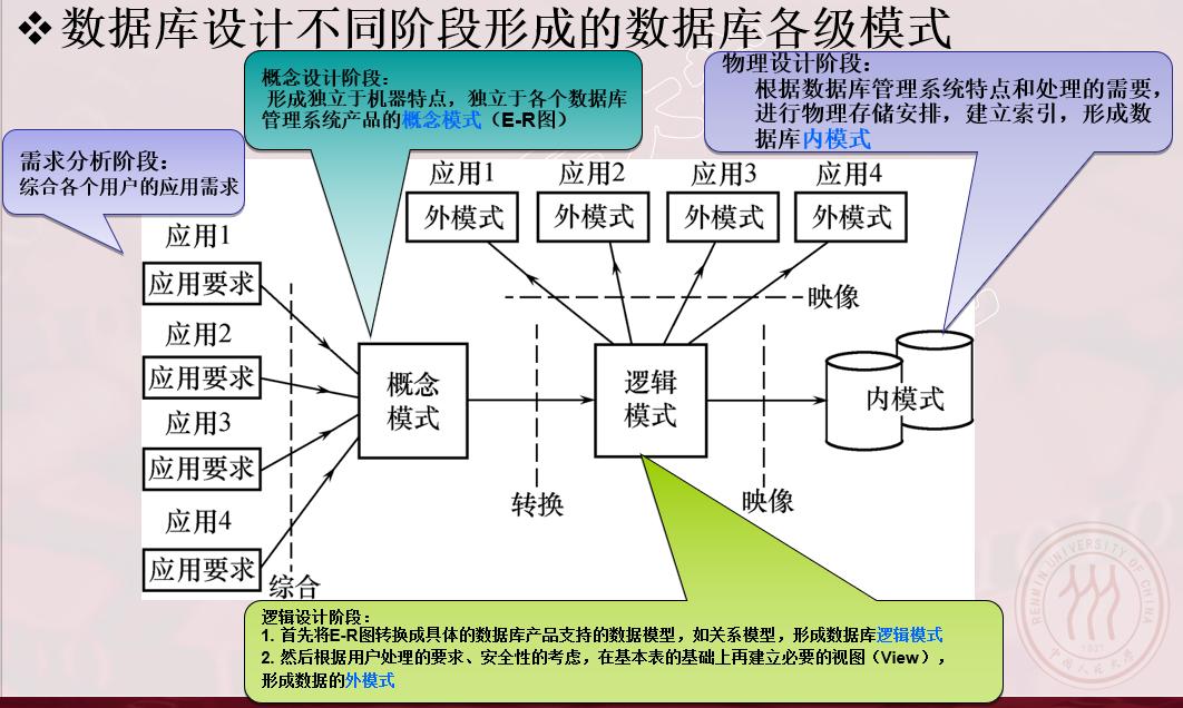 数据库设计过程中的各级模式