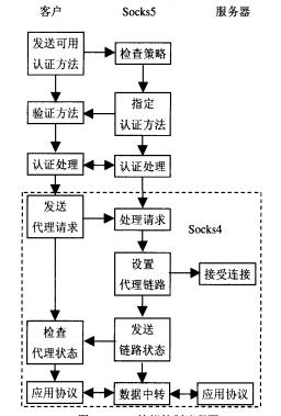 SOCKS协议控制流程图.png