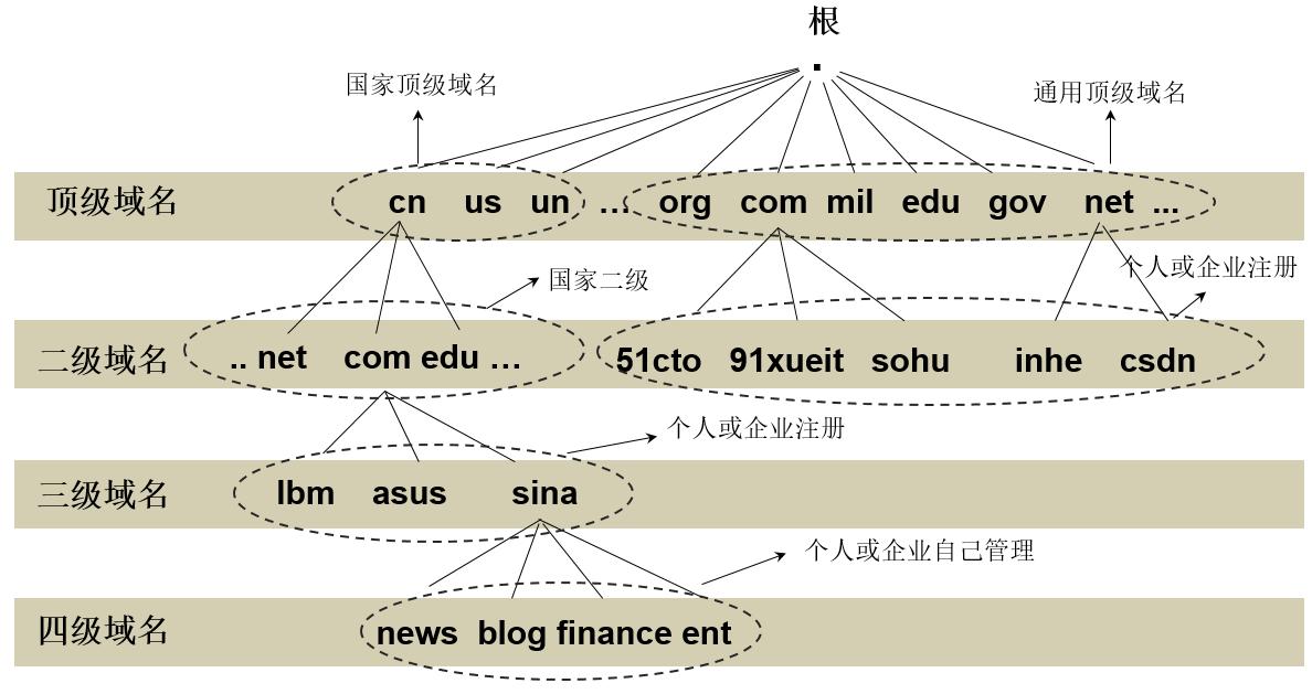 DNS层次结构