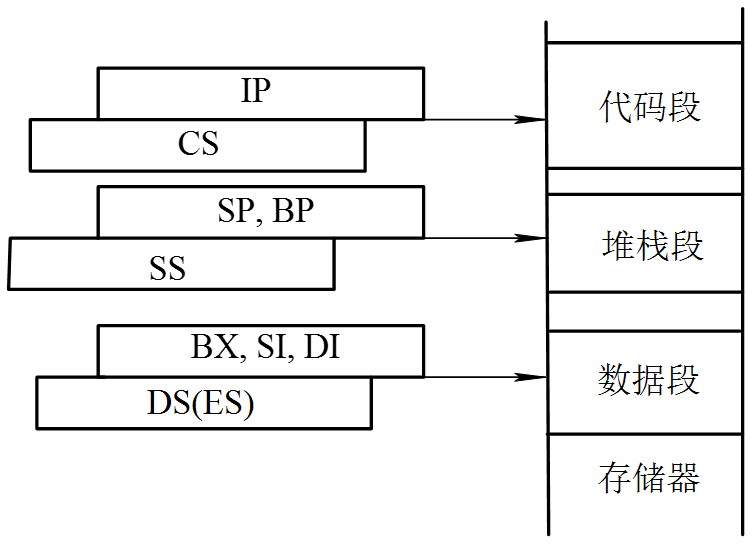 主存的分段结构之段寄存器的使用.png