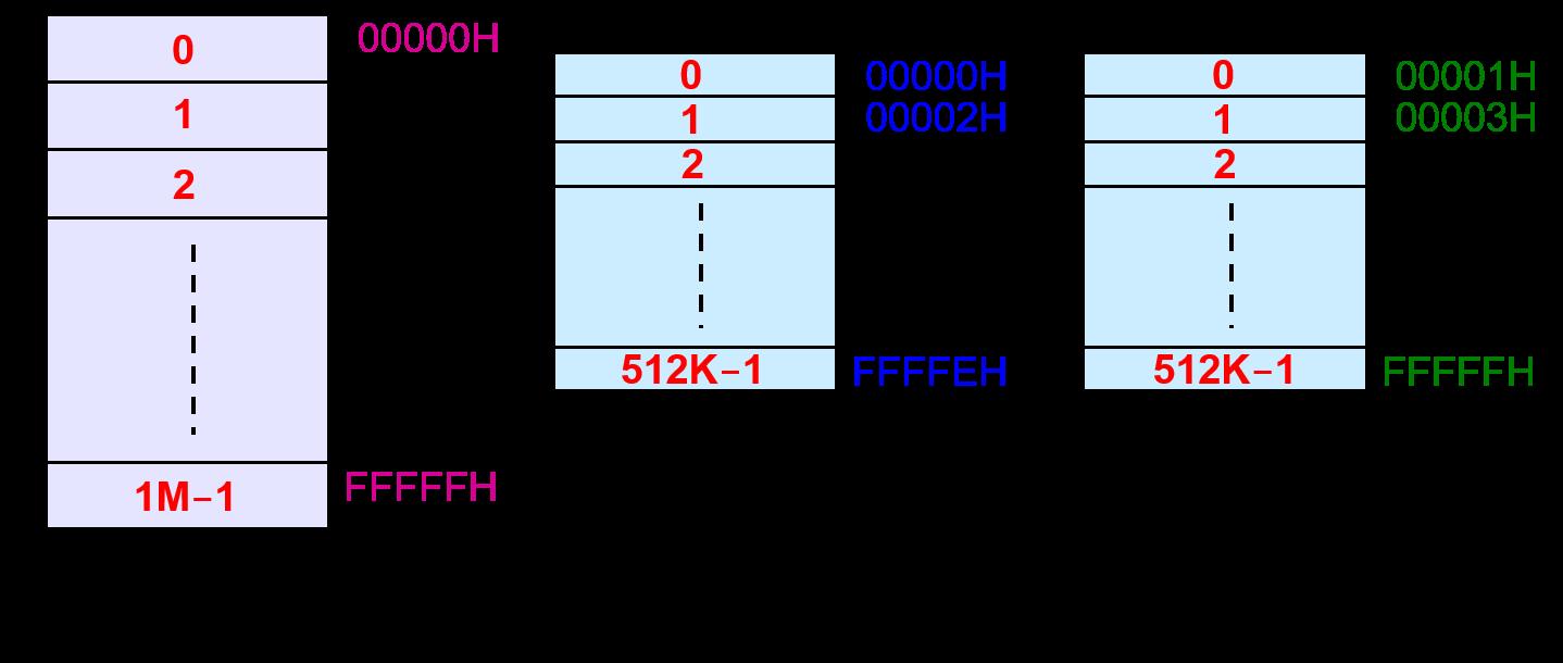 主存的双体结构.png