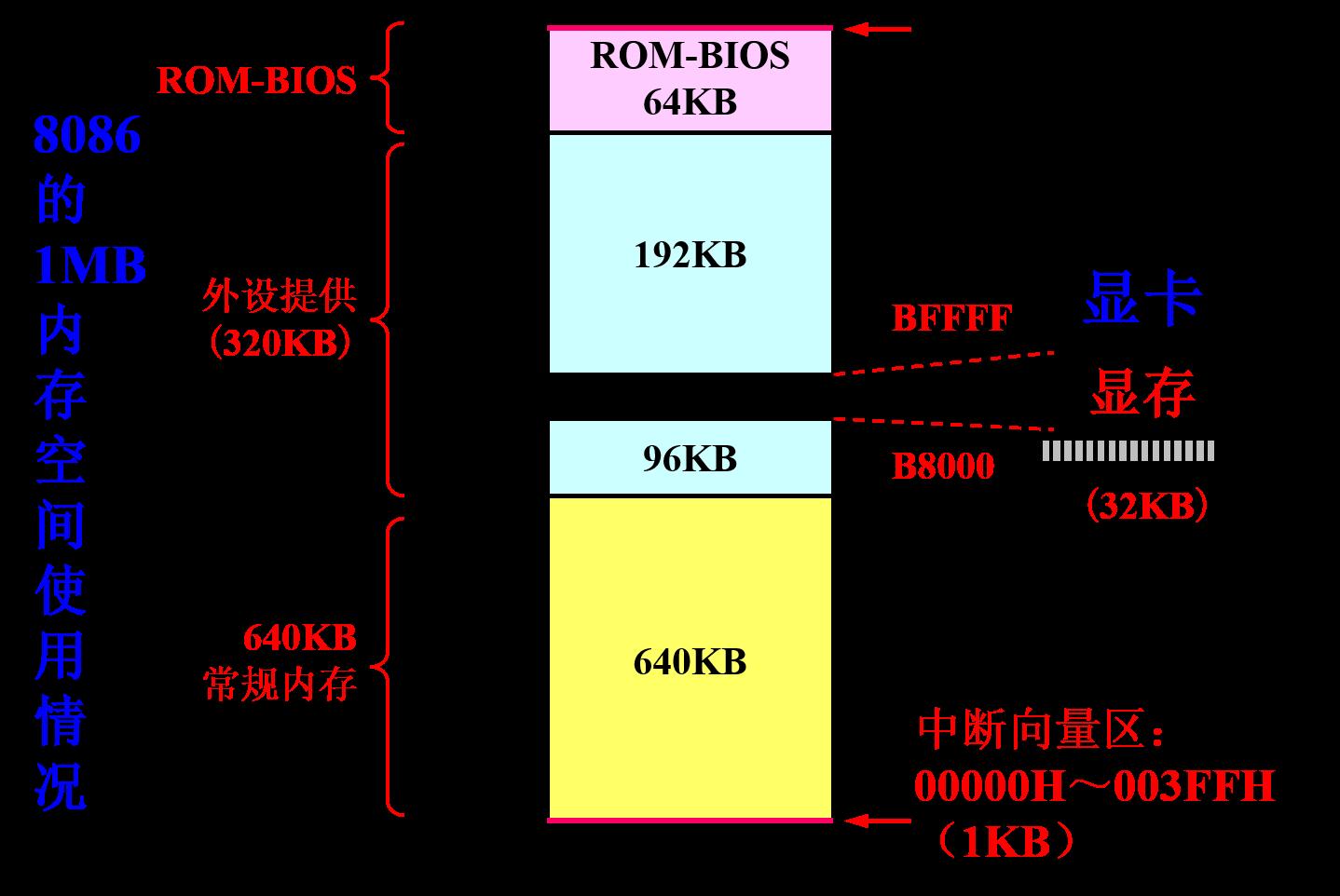 主存结构.png