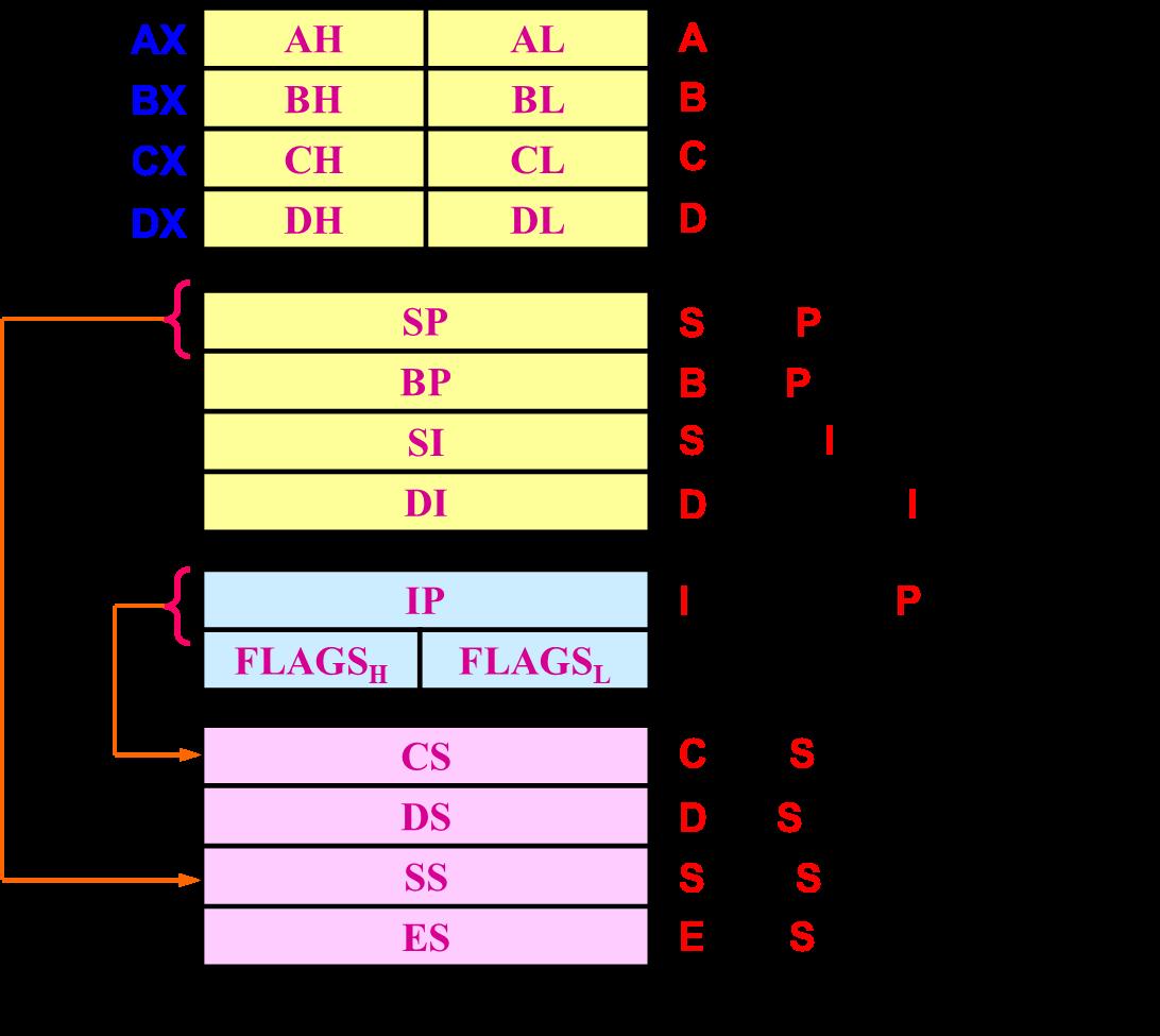 寄存器结构说明.png