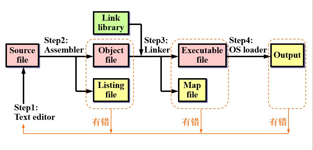 编译链接和运行程序.png