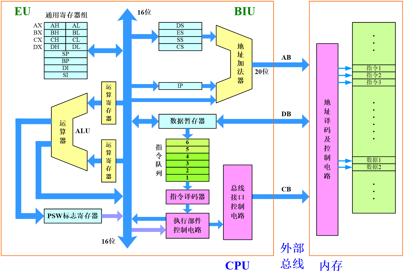 8086处理器体系结构.png