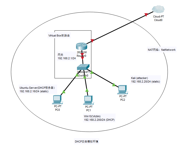 被攻击网络的拓扑图.png