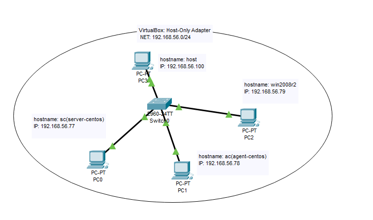 OSSEC实验环境网络拓扑图.png